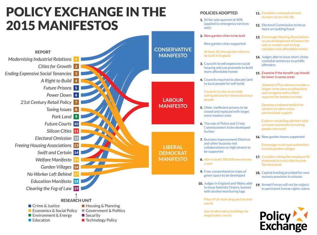 Source and copyright: Policy Exchange