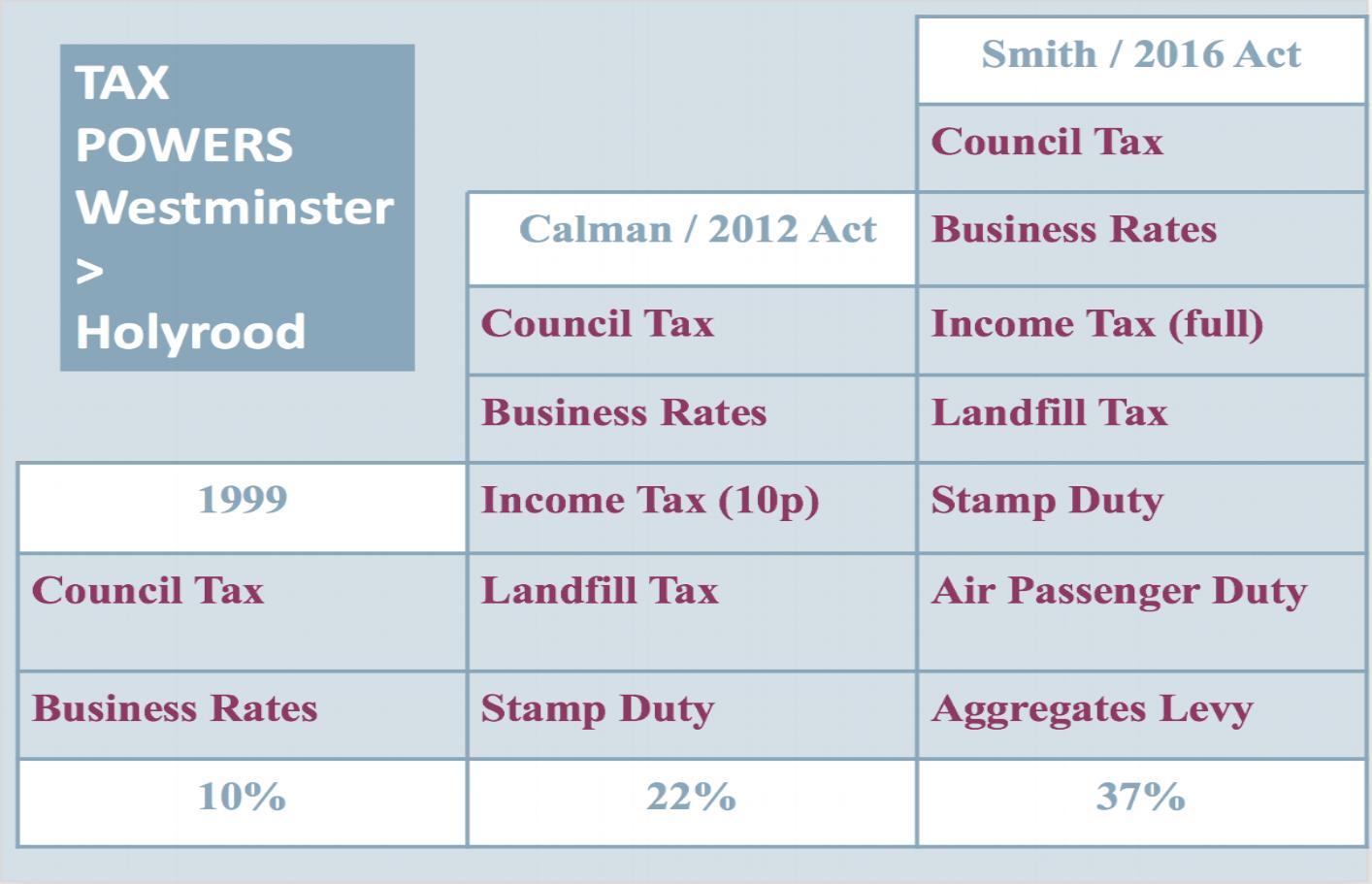 Source: Reform Scotland