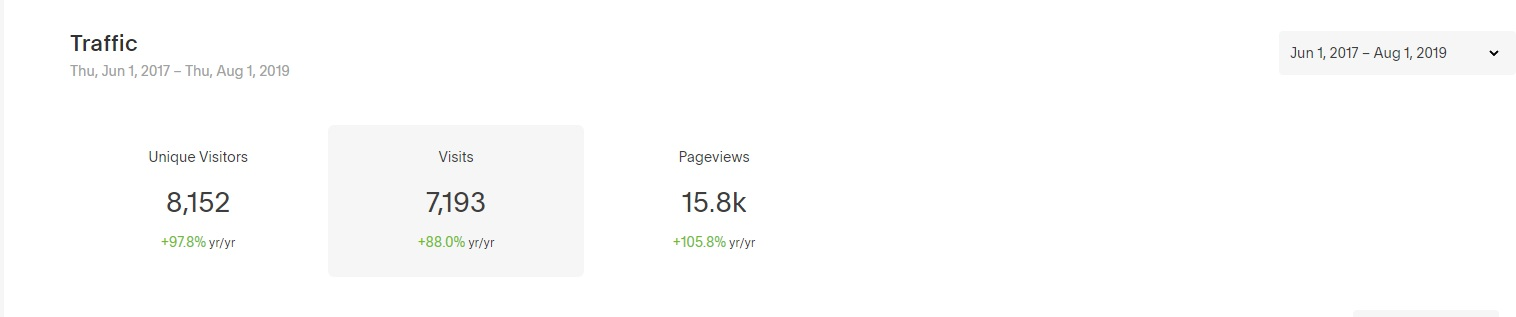 *Total website visitors increased over 700% from June 1, 2017 - August 1, 2019