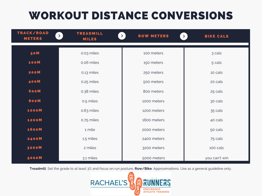Workout distance conversions.png