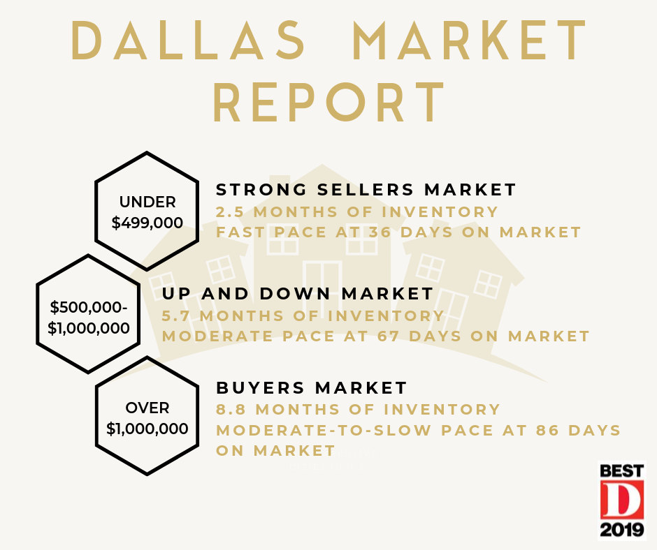Dallas Market Report FB (1).png