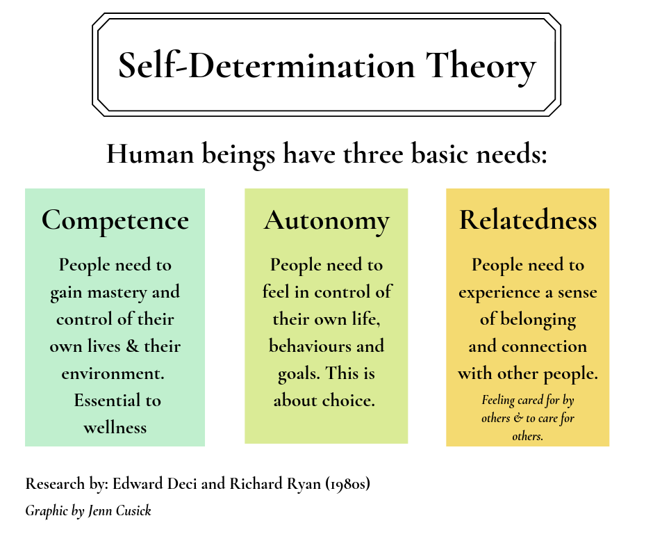 Self-determination theory.png