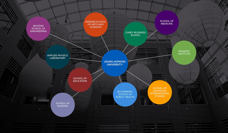 Click image to explore JHU Contributors. Source: JHU website