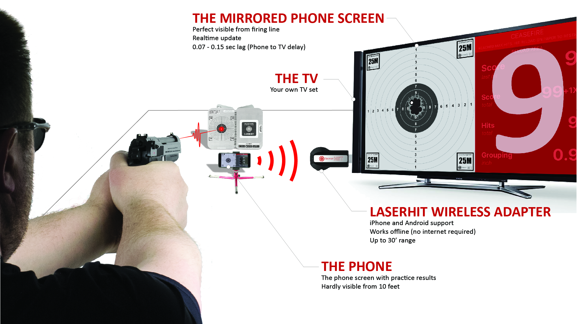 The LaserHIT Wireless Adapter fits perfectly into the accessories slot.