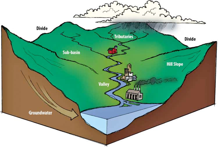Source: Primary components of a watershed (Heathcote, 1998).