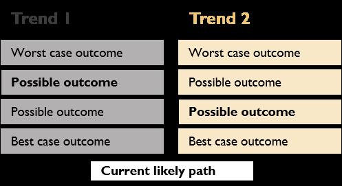 Illustrative scenario analysis