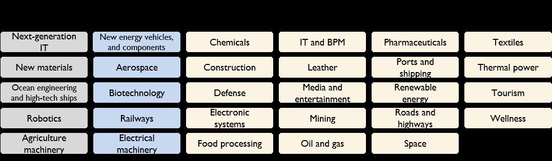 MIC vs MII sectors.png