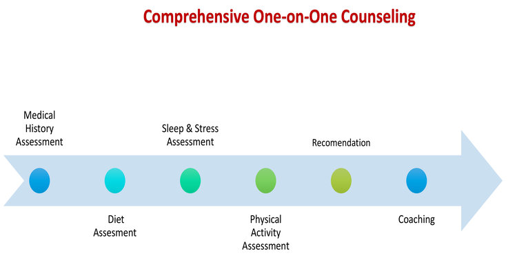 Comprehensive+one+on+one+Counseling.jpg