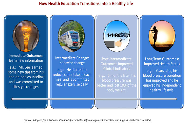 How+Health+Education+Transitions+into+a+Healthy+Life.jpg