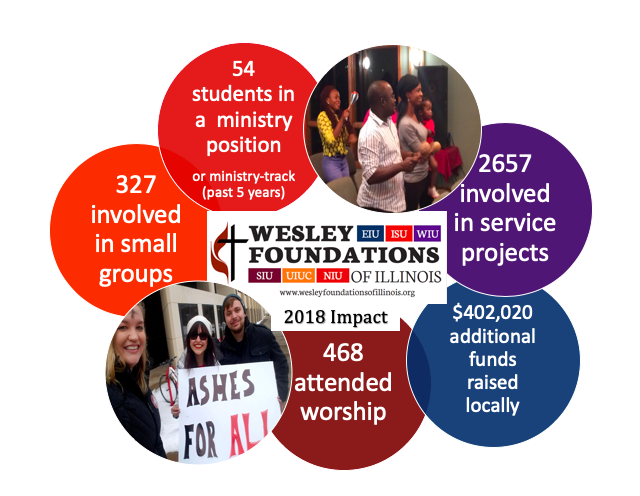 Wesley Foundation's impact in 2018