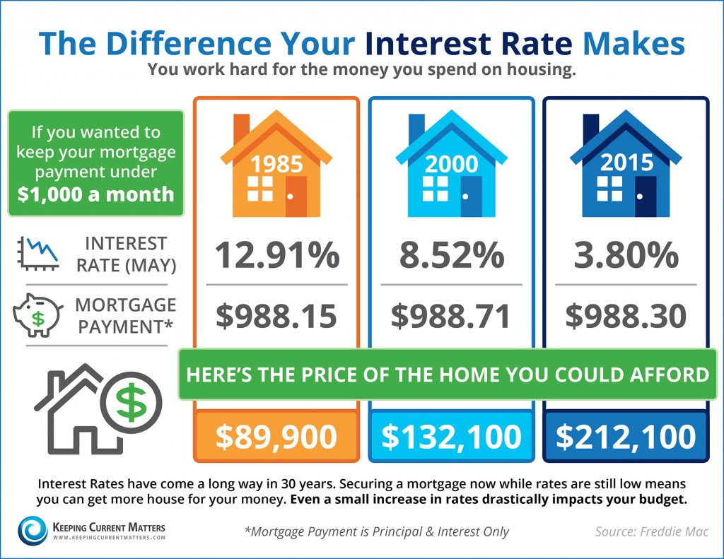 interest rate changes.jpg