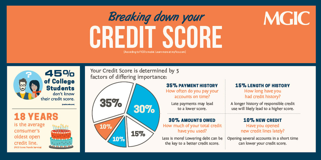 Breaking-Down-Credit-Score-Mortgage-Infographic-twr.jpg