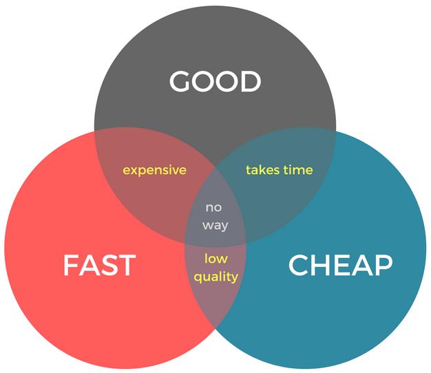 Musician's Map recording rules venn diagram music good fast cheap