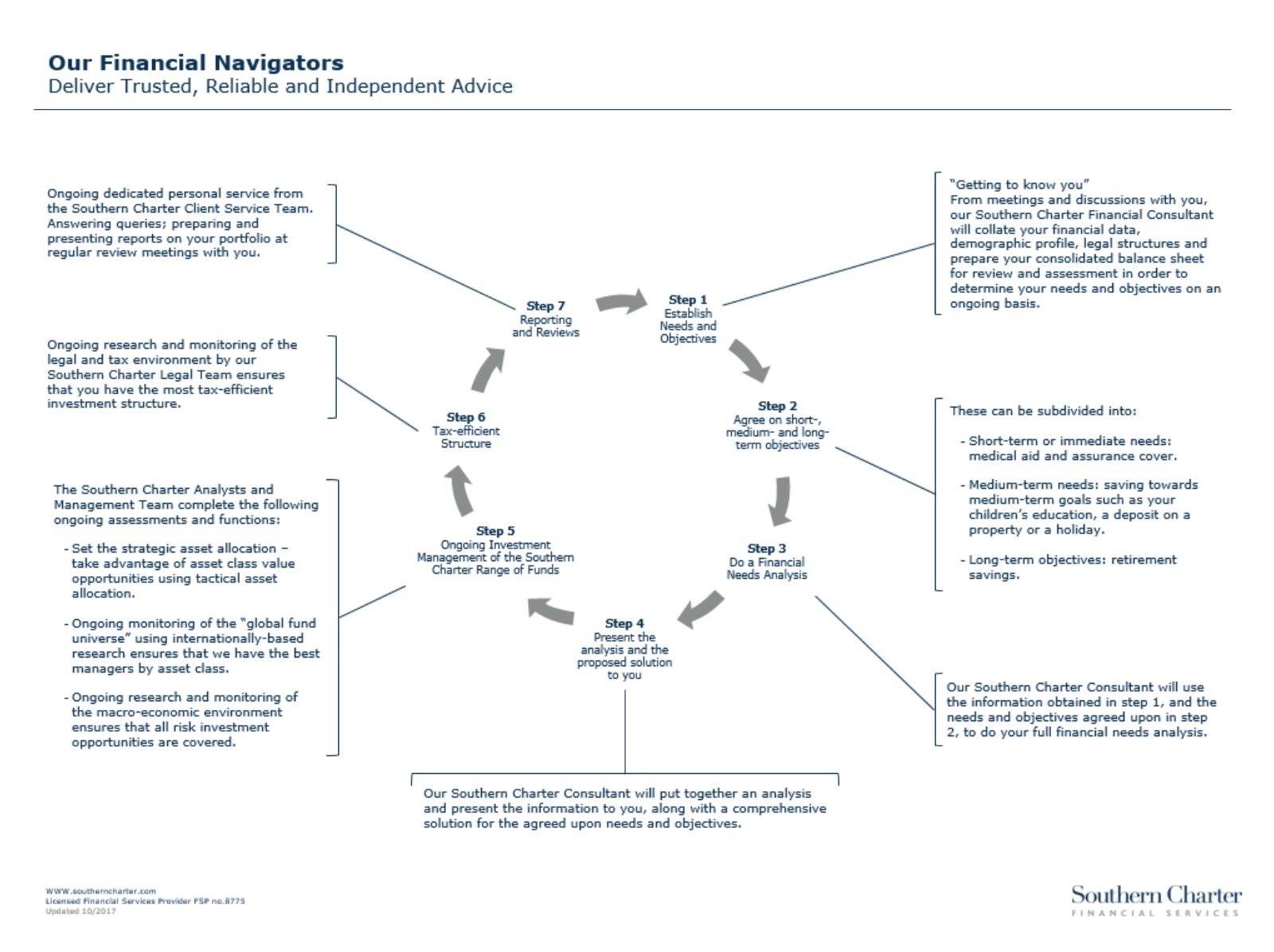 Financial Navigator Process