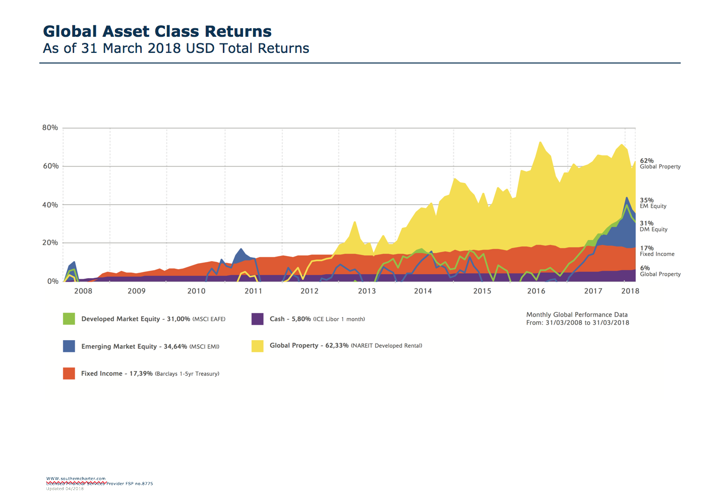 Global Asset Return Slide