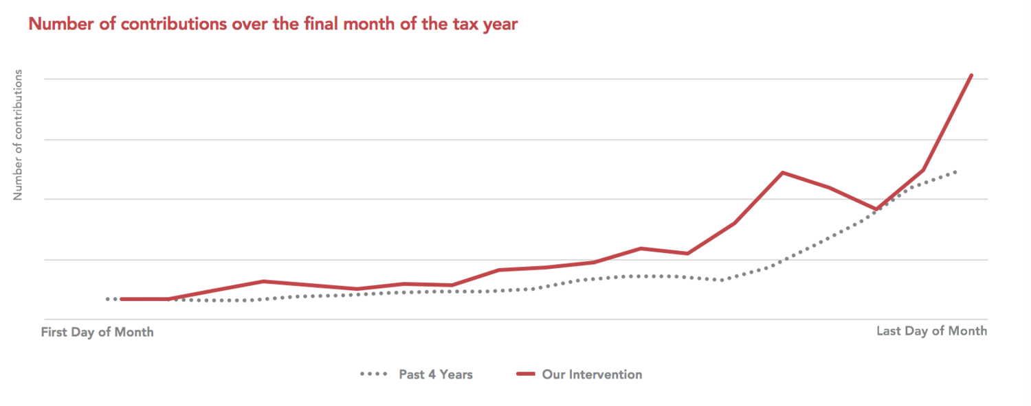 Number of contributions over final moth of tax year based on graph