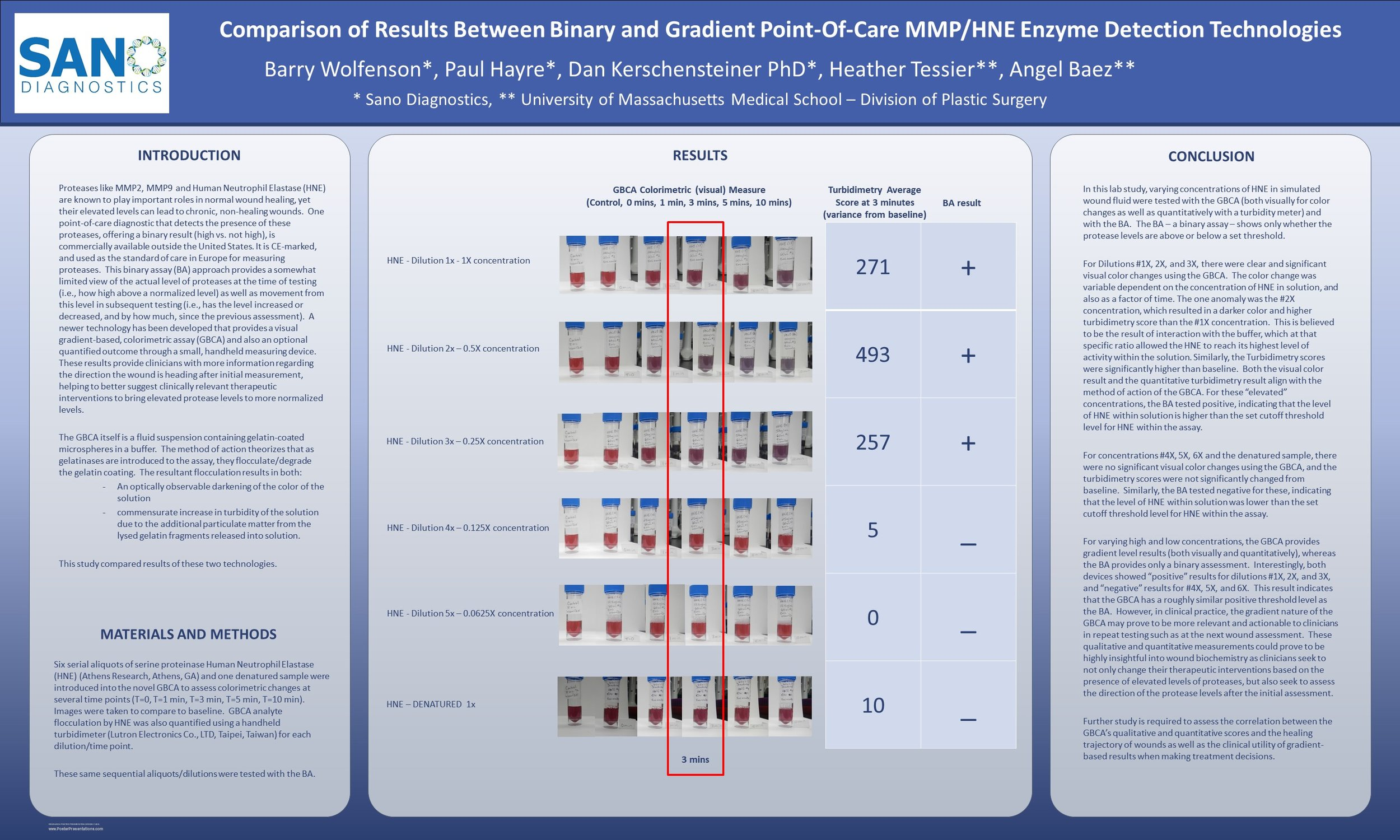 Comparison of Results Between Binary and Gradient Point-Of-Care MMP-HNE Enzyme Detection Technologies.SAWC-Spring-2018.final.jpg