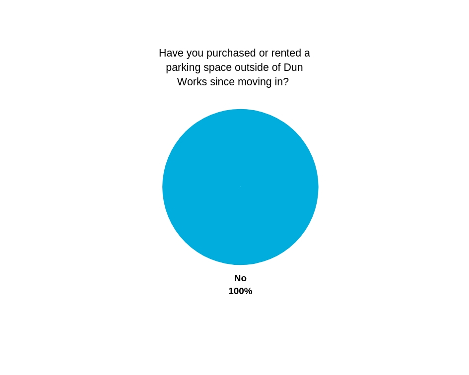 Have you purchased or rented a parking space outside of Dun Works since moving in_.jpg