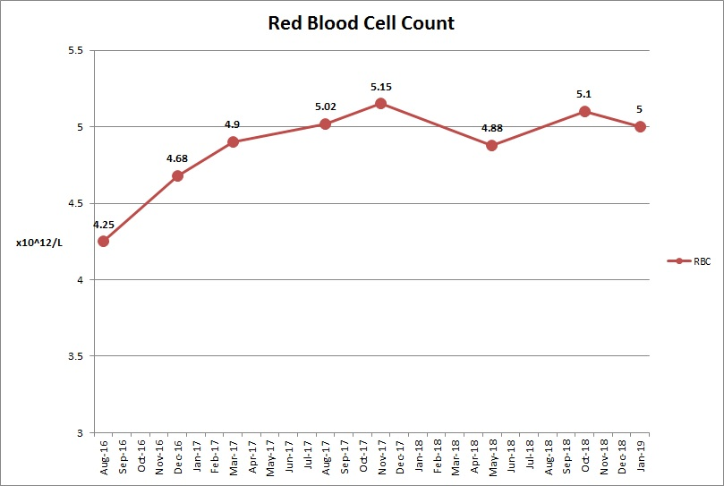 Red Blood Cell Count Donal Jan 19.jpeg
