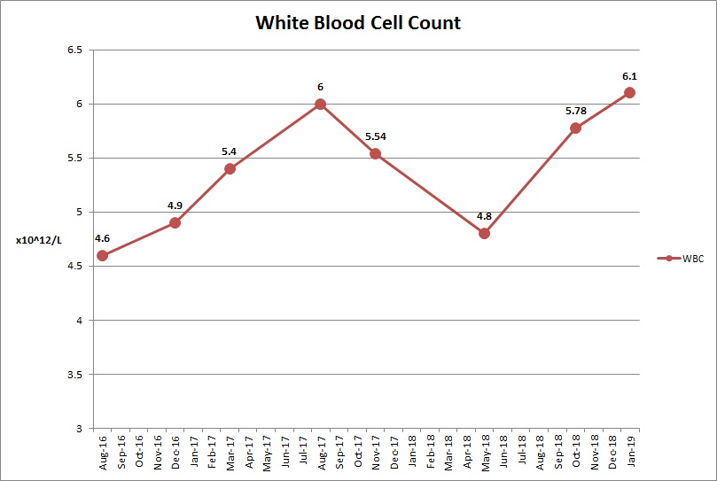 White Blood Cell Count Donal Jan 19.jpeg