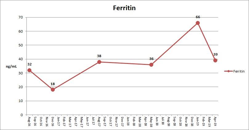 Ferritin May 2019.jpeg