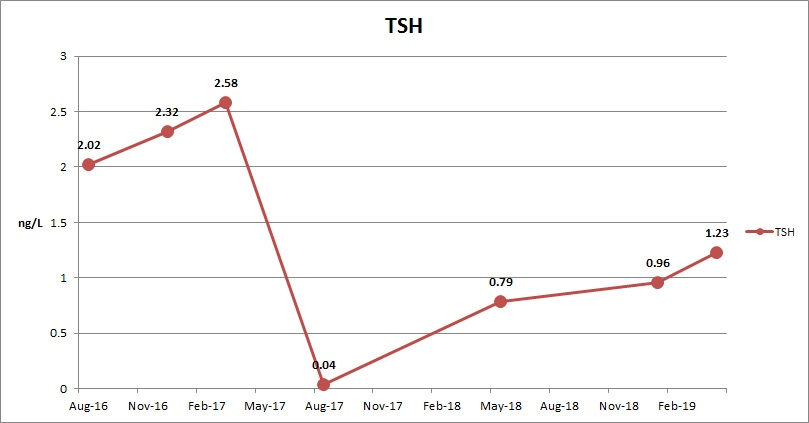 TSH May 2019.jpeg