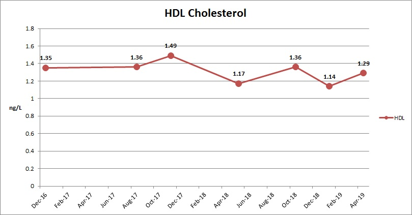 HDL Cholesterol May 2019.jpeg