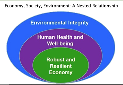 Our economy is nested with our environment and social systems. We veer off track when we flip this notion.