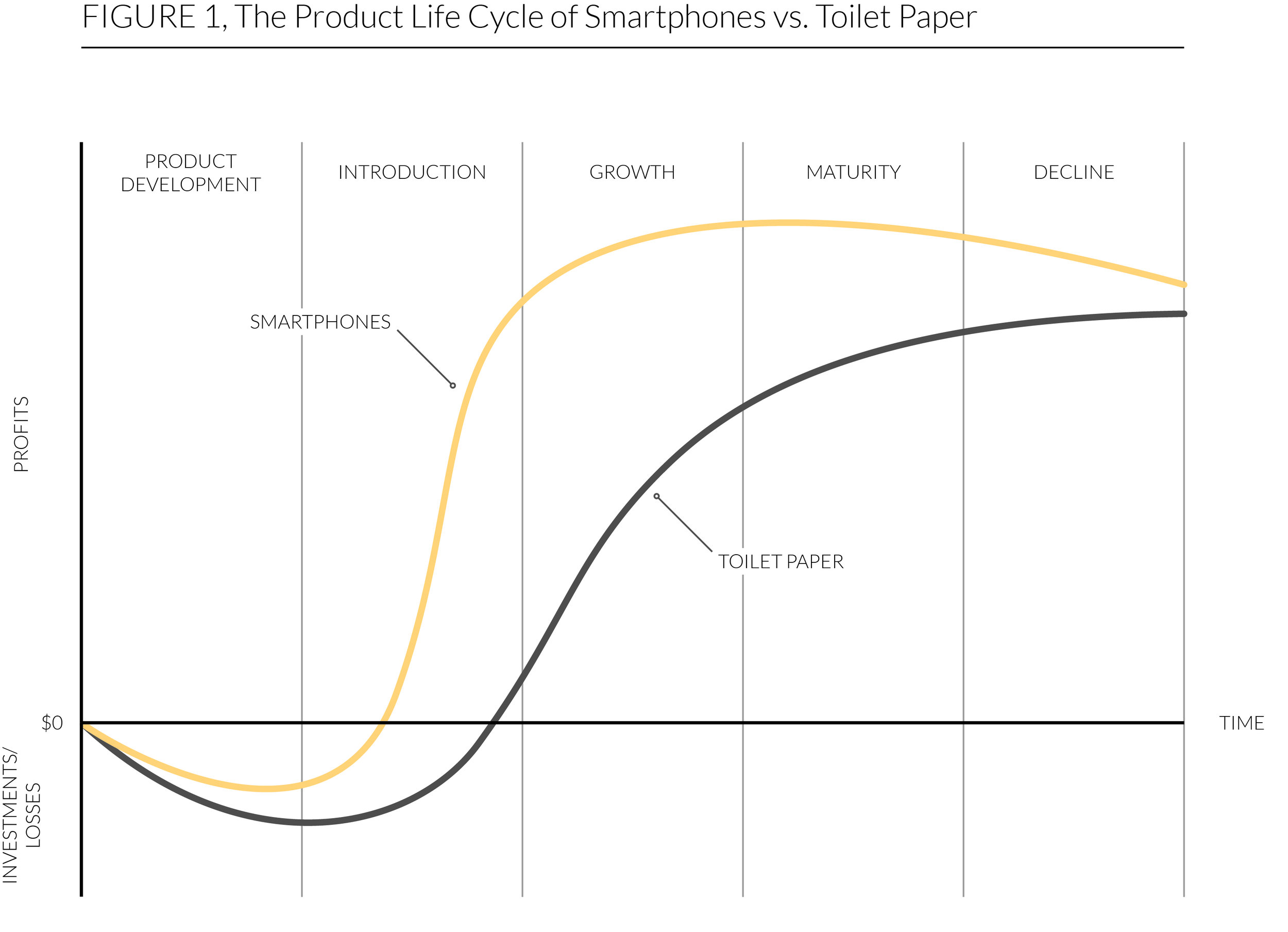 Smartphone Lifecycle VS Toilet Paper Lifecycle.jpg