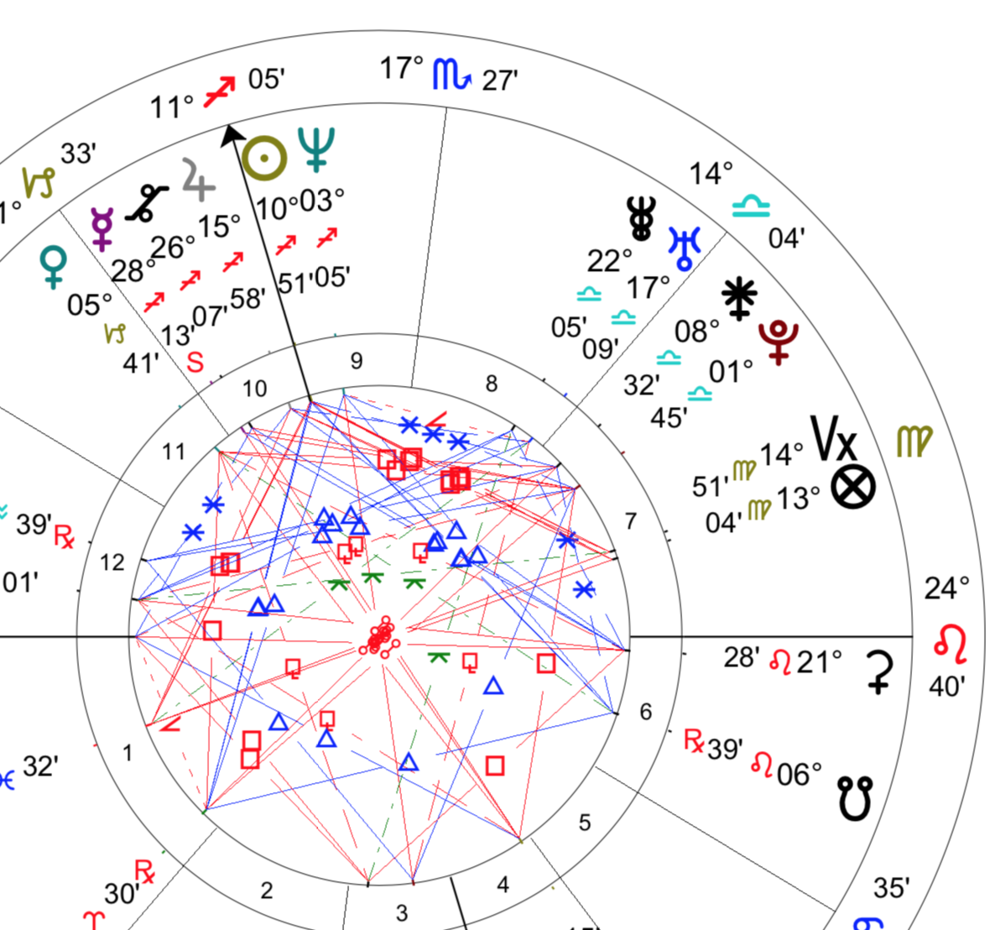 20 Things everyone should know about Astrology and your Natal Chart ...
