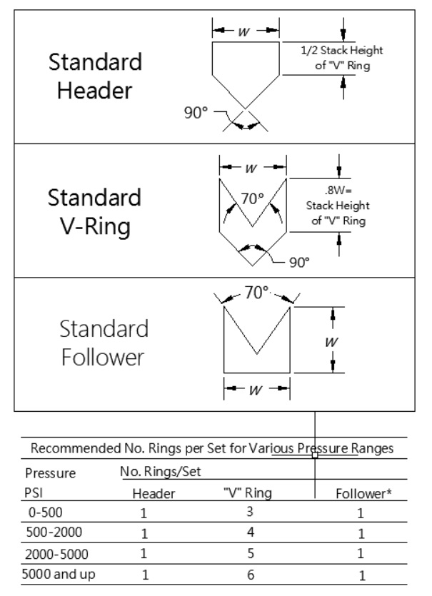 Balfor v-ring configuration.jpg