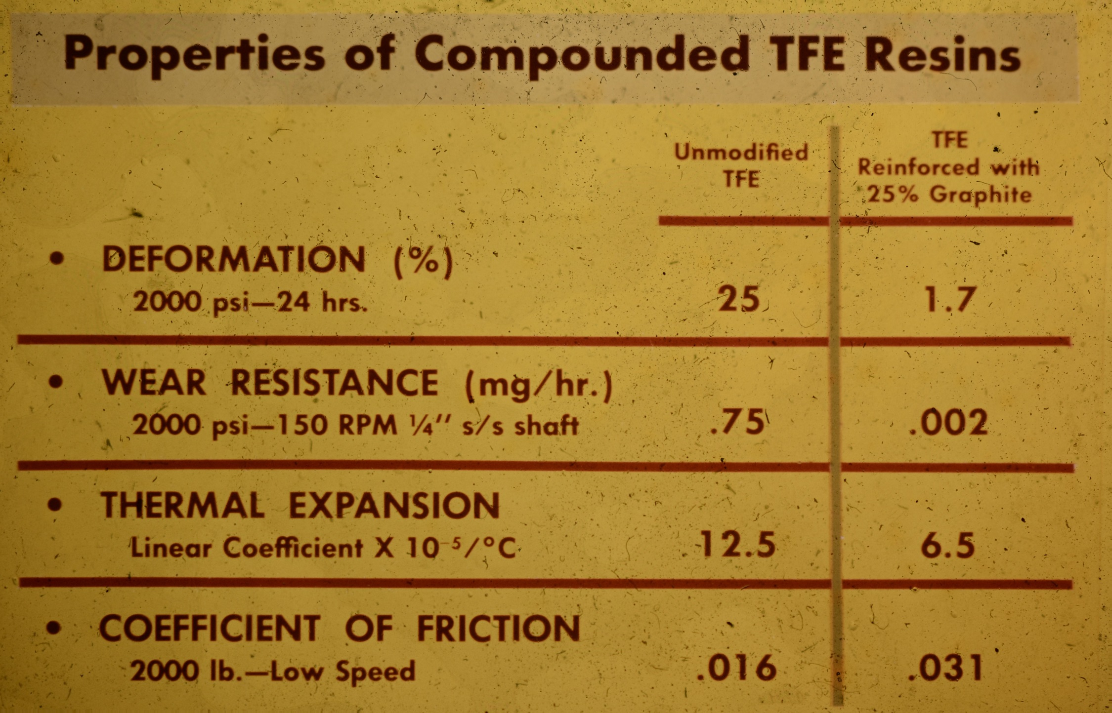 Properties of Compounded TFE Resins - Balfor Industries, Inc..jpg