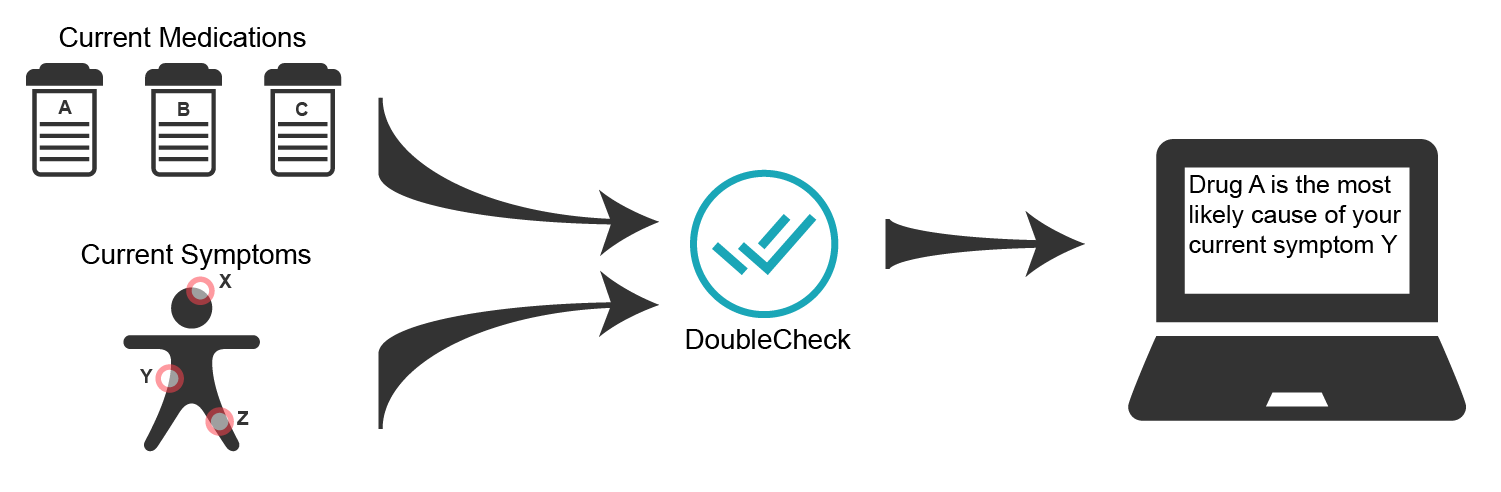 DoubleCheck's possibility is to recognize and reverse incapacitating and even life-threatening medication harm