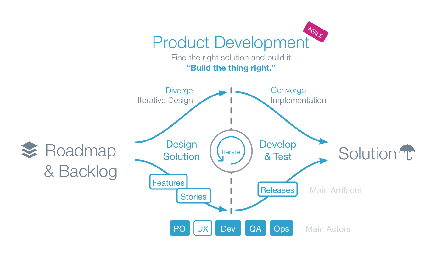 UX in Product Development
