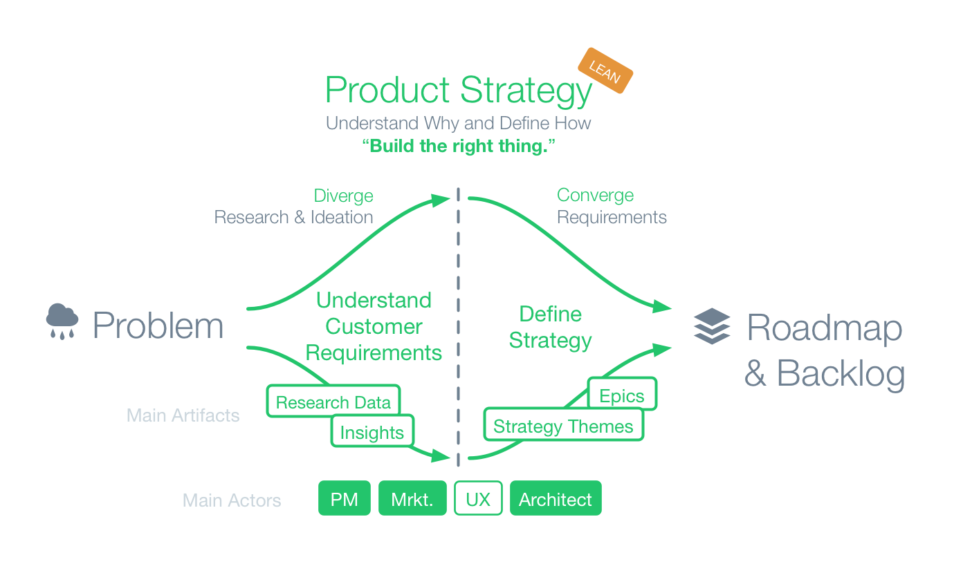 UX in Product Strategy