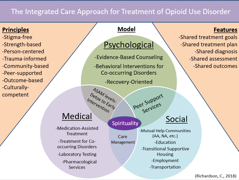 The ICGH clinical director created this slide for today's round table discussion on the opioid crisis with Governor Cooper.  An Integrated Care Approach recognizes the intersection of psychological, medical, and social inputs to achieve successful treatment outcomes. This process goes beyond mere coordinated care, but rather necessitates  treatment goals, plans, diagnoses, and assessments, which take into account the multiple factors that impact the course of treatment. This is especially important for persons with co-occurring disorders, but also for those living in rural areas and/or of lower socio-economic status (due to lack of access to care and the need for services, such as transportation).