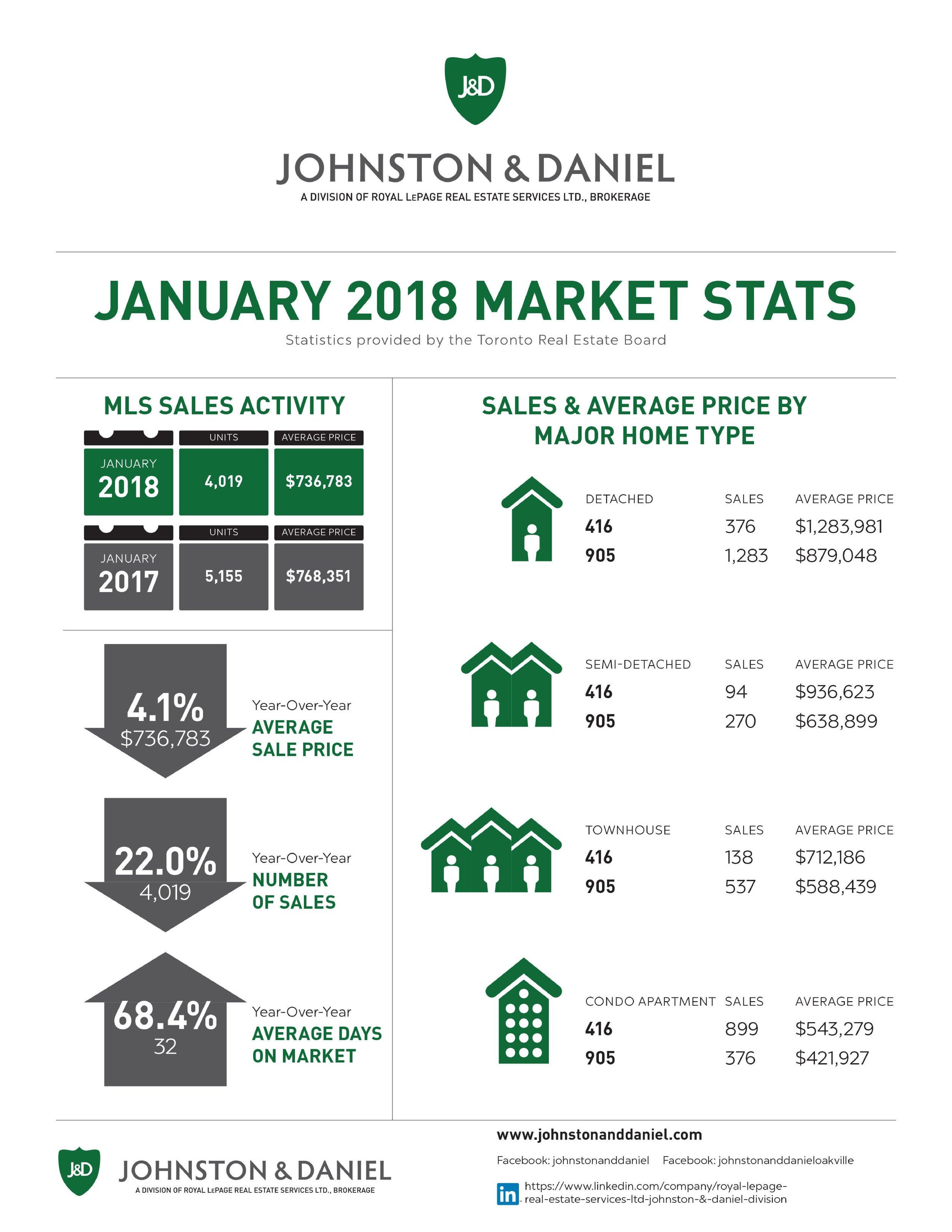 01 2018_JAN_Market Stats J&D-page-001 (1).jpg