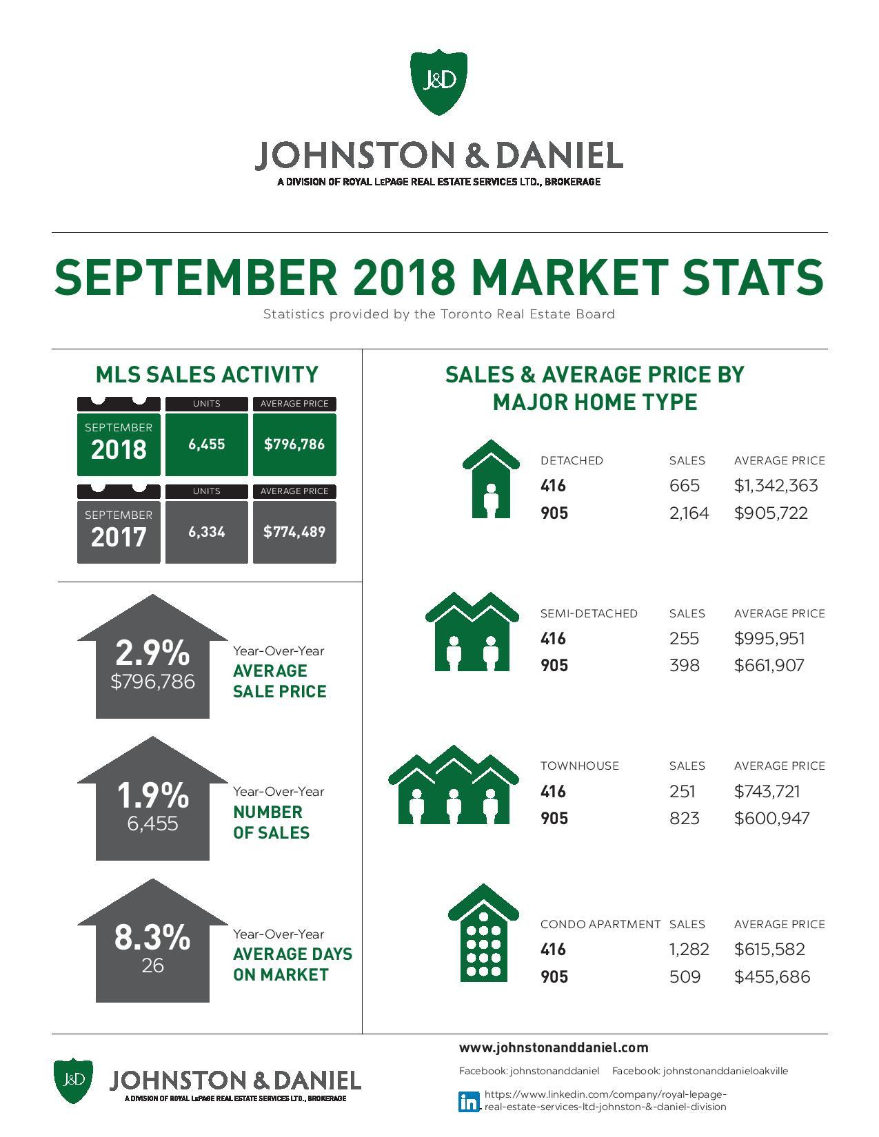 09 2018_SEPT_Market_Stats_J&D-page-001.jpg