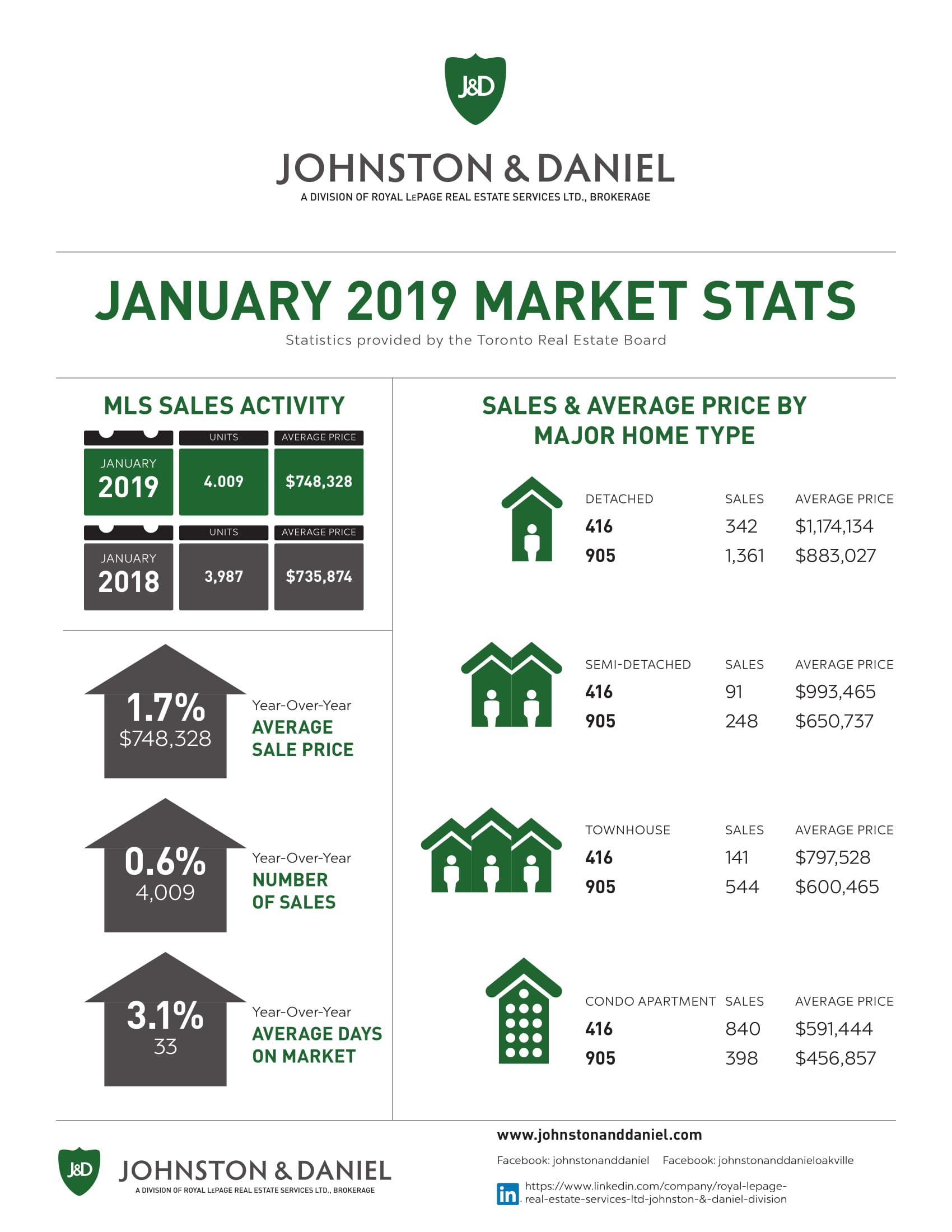 2019_JAN_Market_Stats_J_D-1.jpg