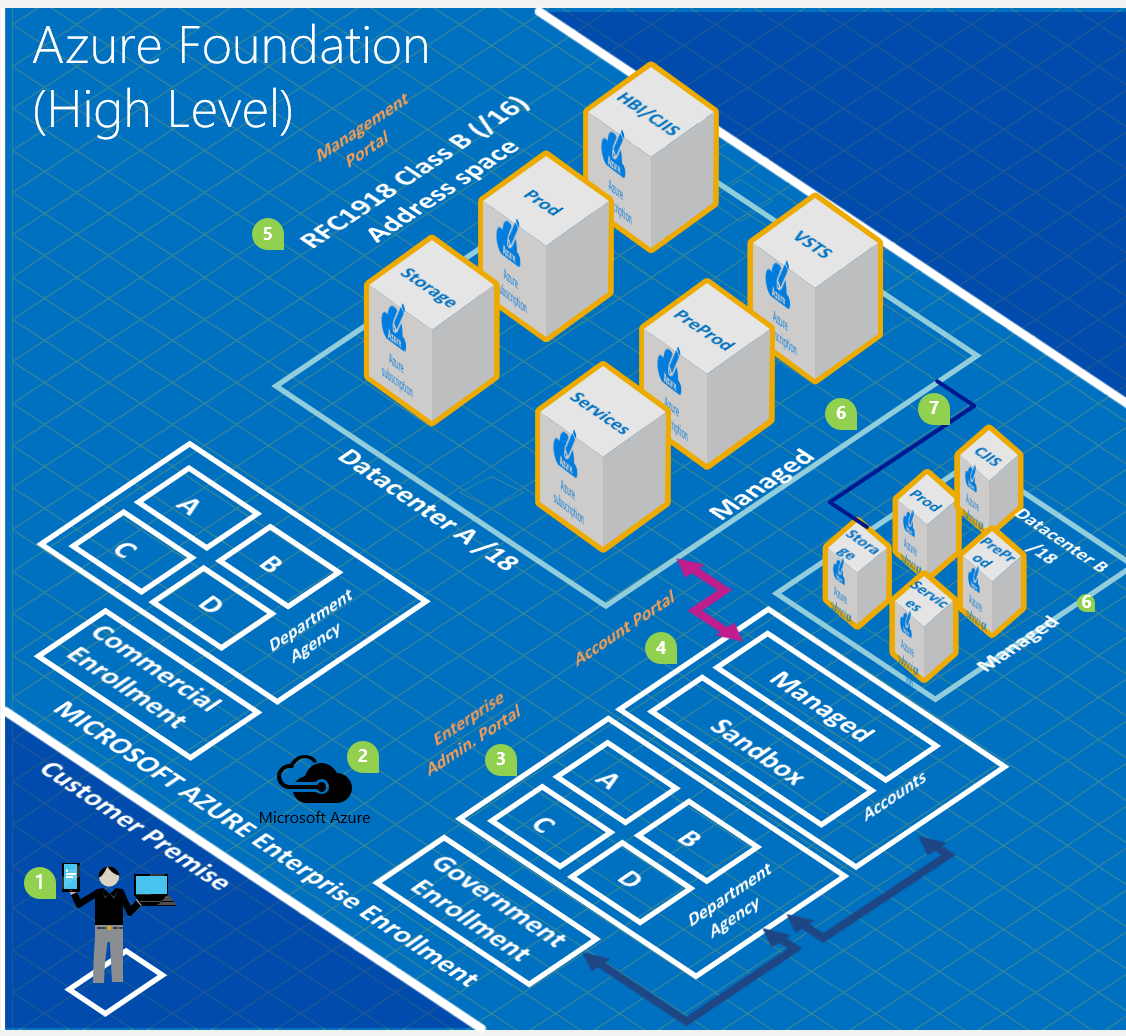 A high-level visual overview of Azure Foundations for commercial and government organizations.