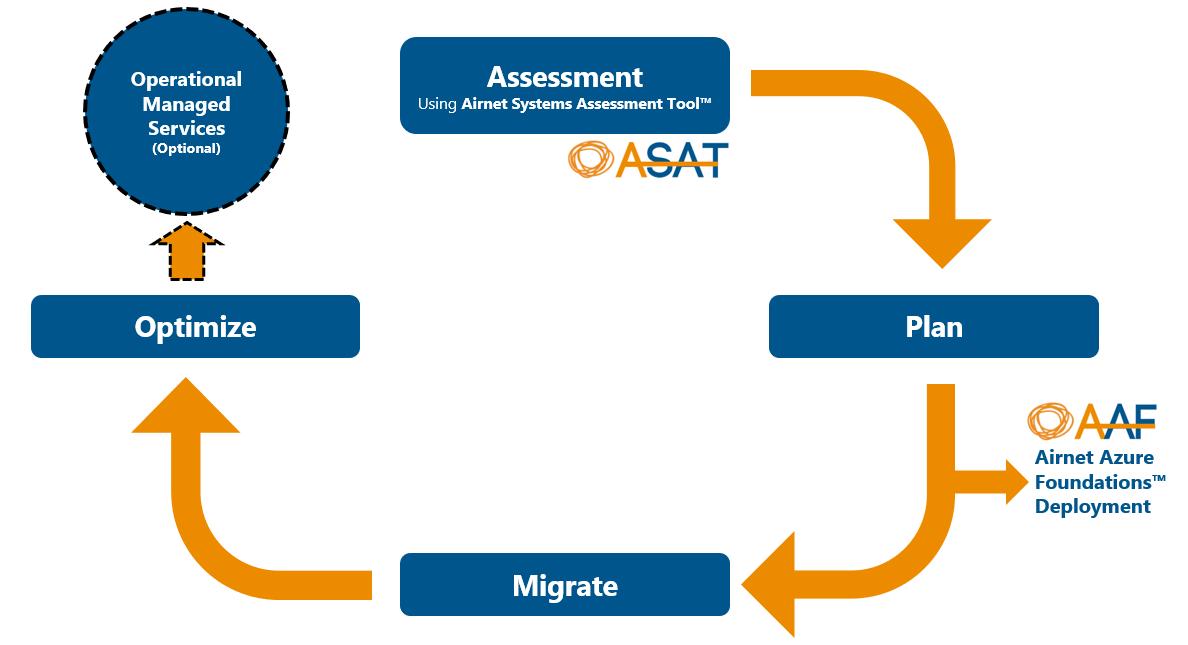 airnet cloud process 2-0.PNG