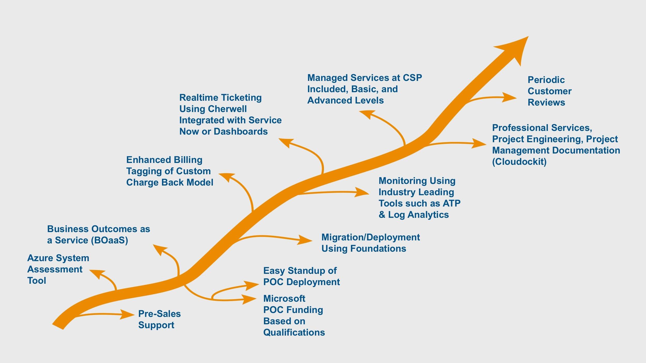 Airnet-Path-to-CSP-Process.jpg