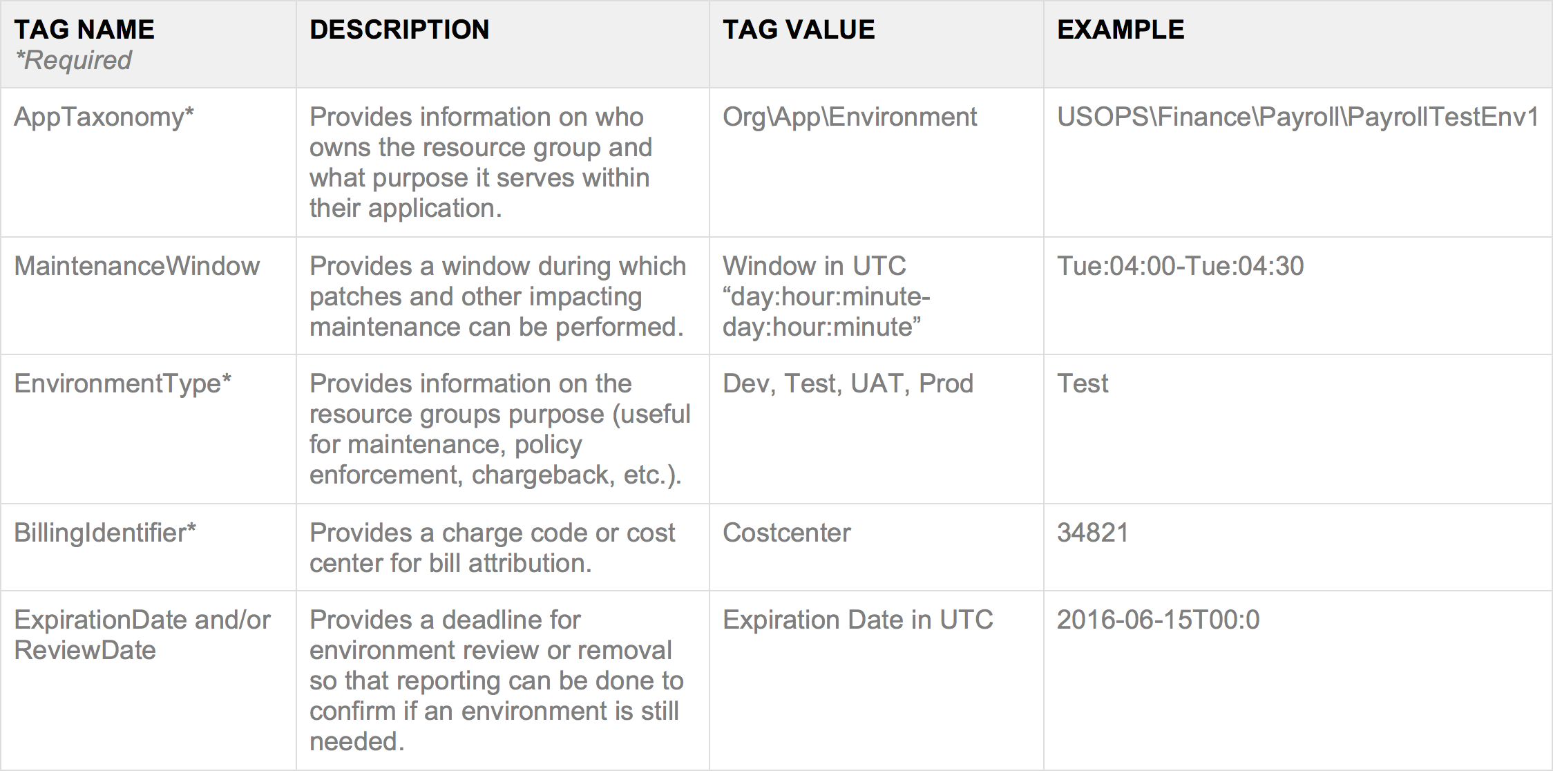 Azure-Tagging-System-Proposed-Tags.png