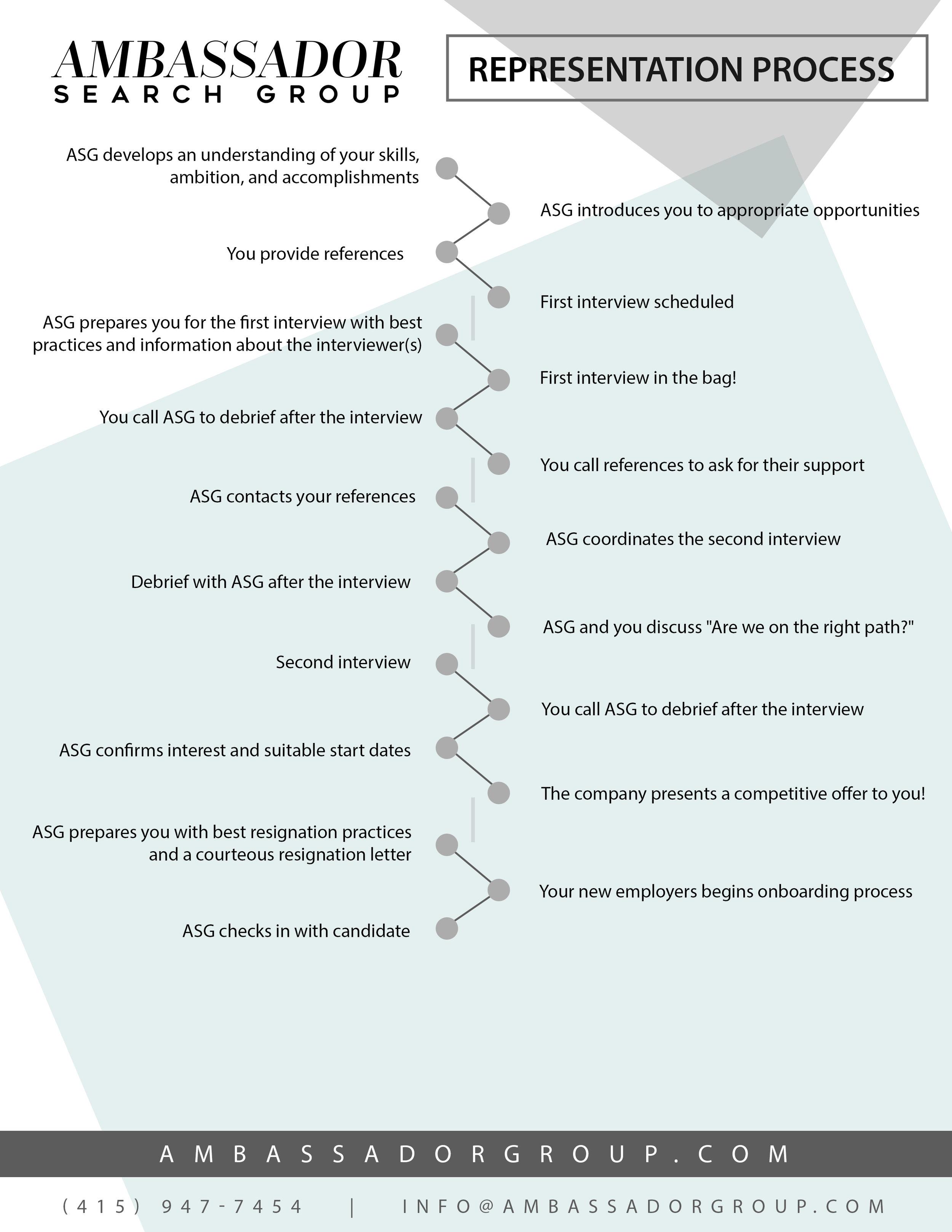 Representation Process.jpg
