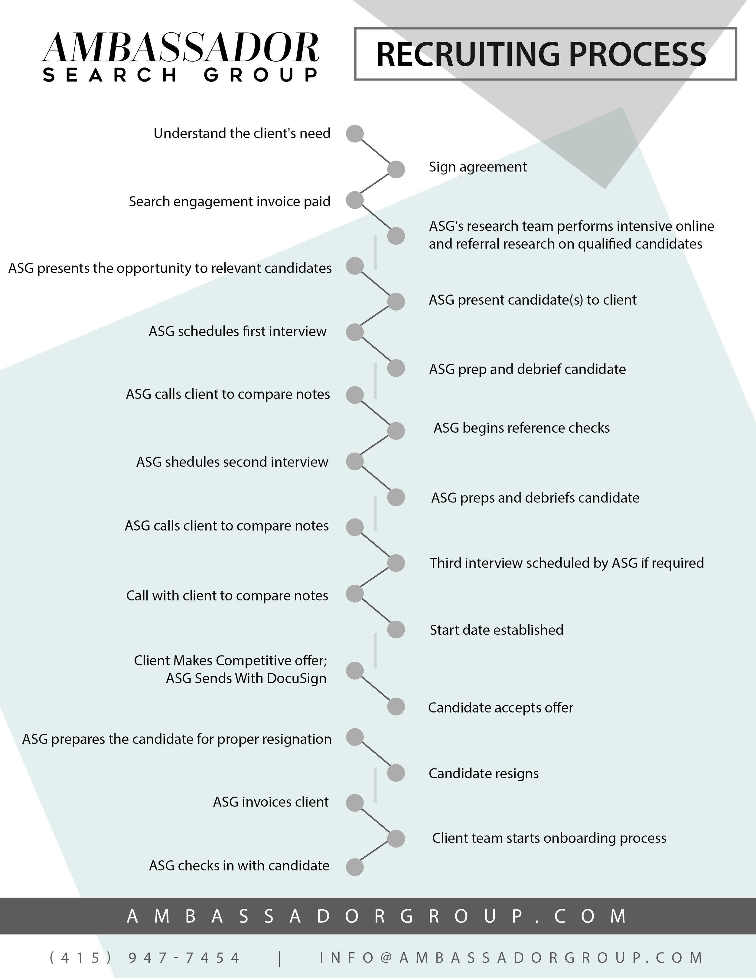 Recruiting Process.jpg