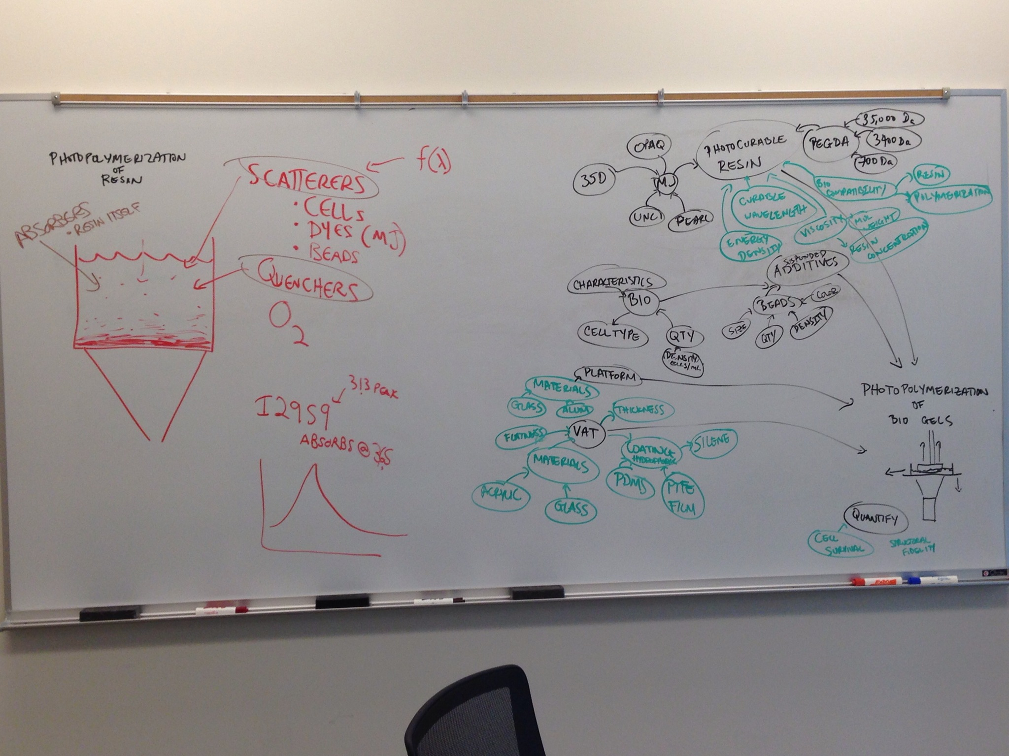 Brainstorming the transition to biocompatible materials.