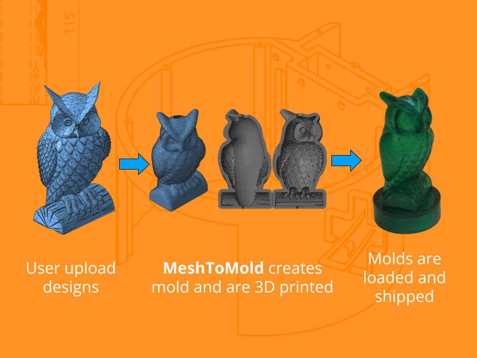 MeshToMold Service Concept Workflow