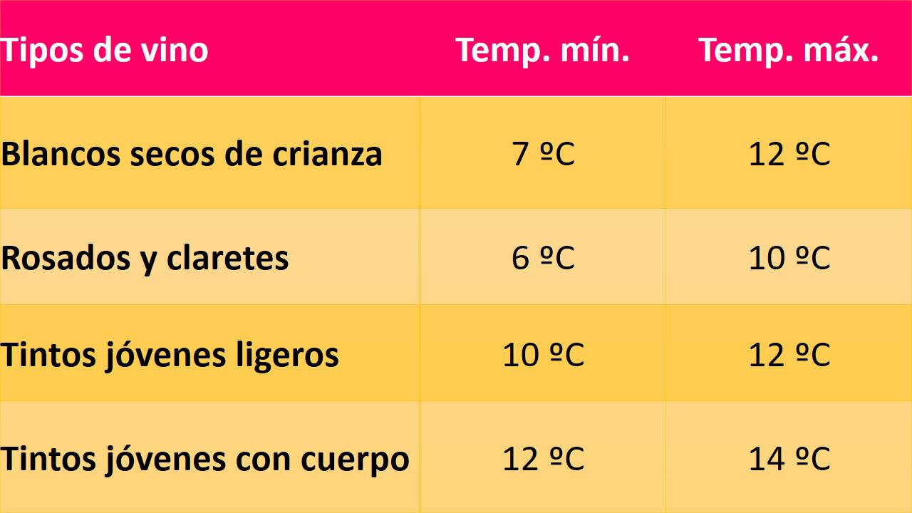 Temperatura sugerida para los vinos