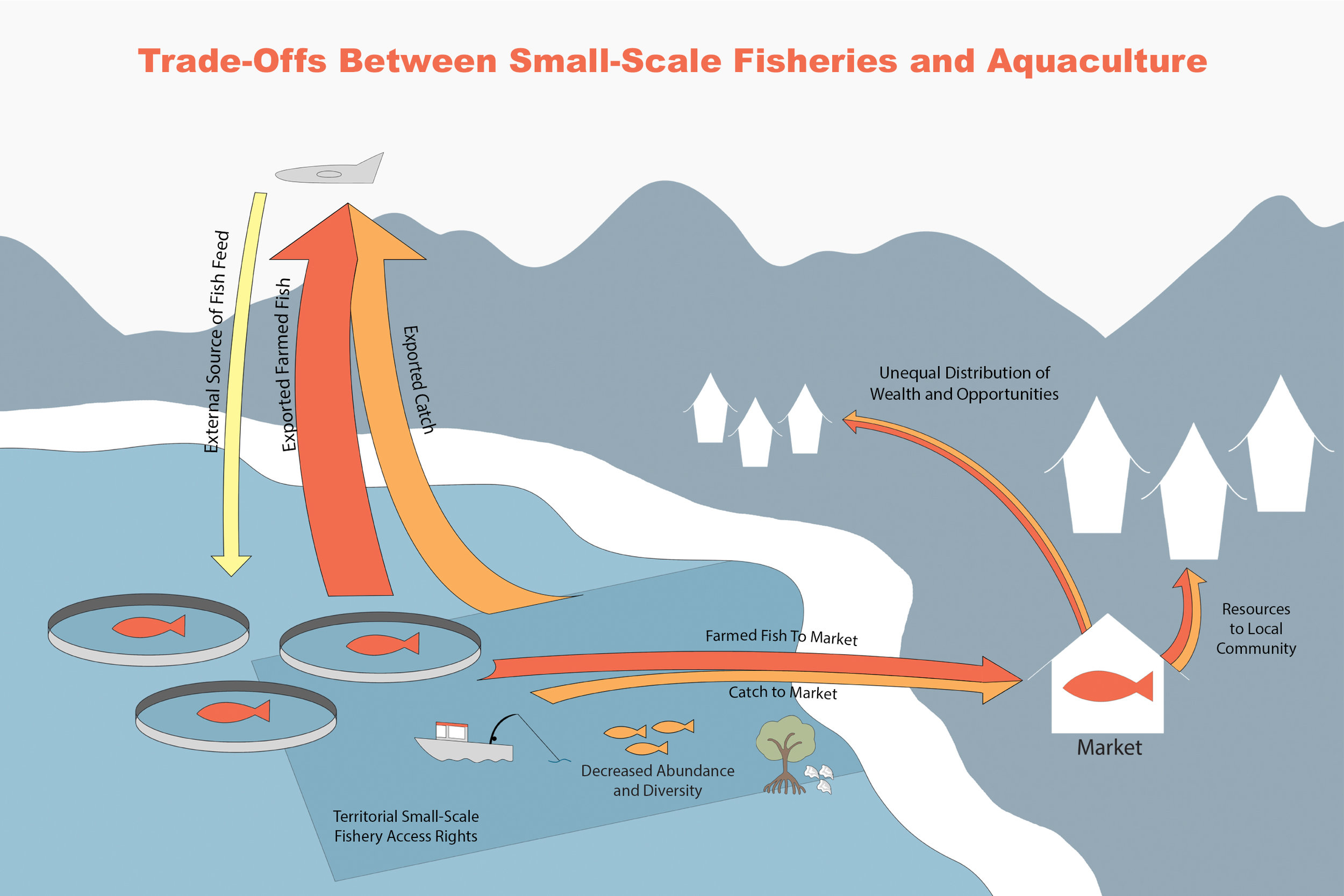 - This diagram was created to illustrate the trade-offs between small-scale fisheries and aquaculture systems when spatial rights, the supply chain, and risk management assessments are not prioritized.