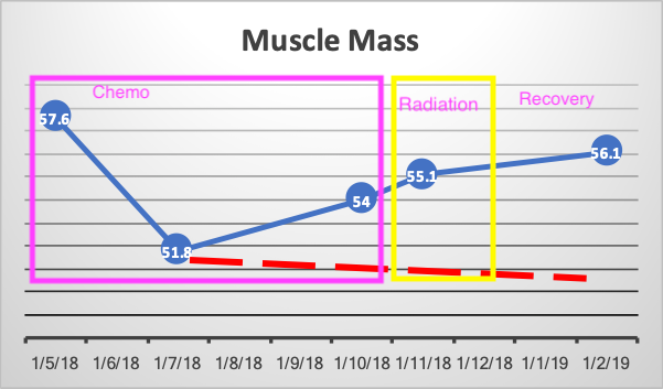 Same data broken the phases. I had surgery in October 2018.